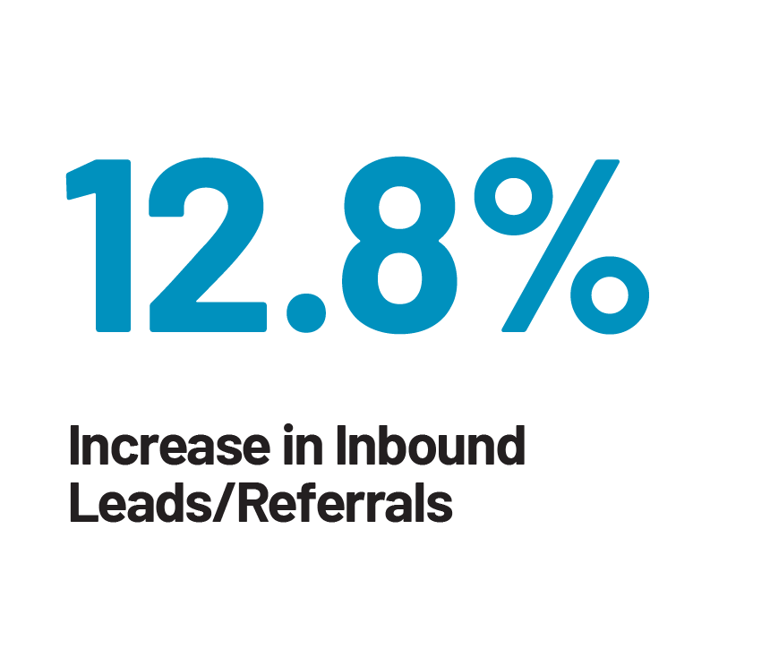 12.8% Increase in Inbound Leads/Referrals