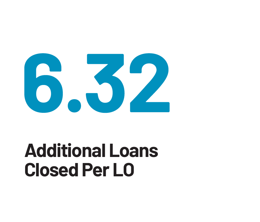 6.32 Additional Loans Closed Per LO